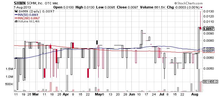 SHMN chart