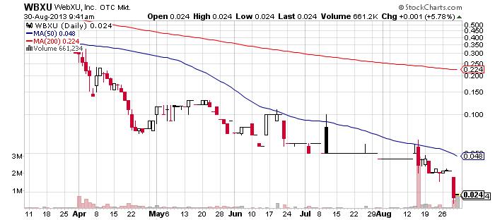 WBXU chart