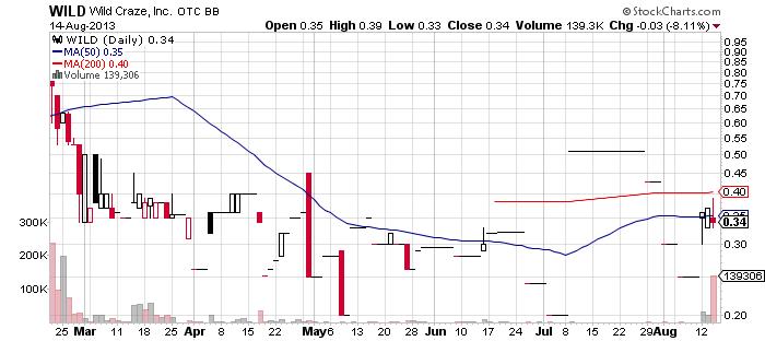 WILD chart