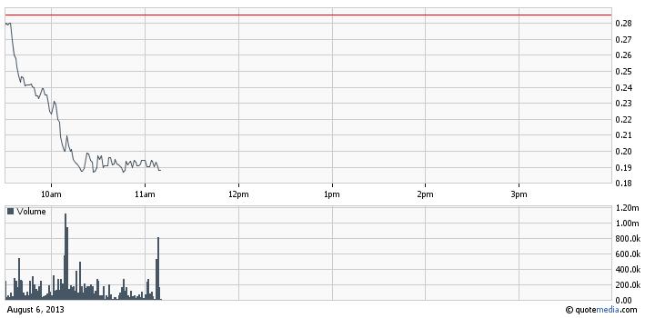 XUII intraday chart