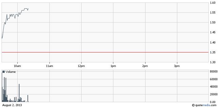 ZERO intraday chart