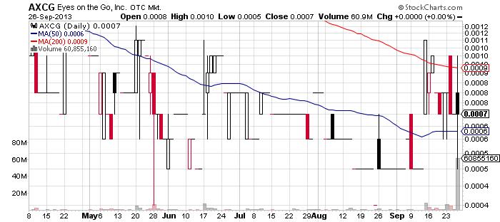 AXCG chart