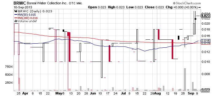 BRWC chart