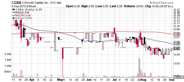 CGRA chart
