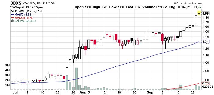 DDXS chart