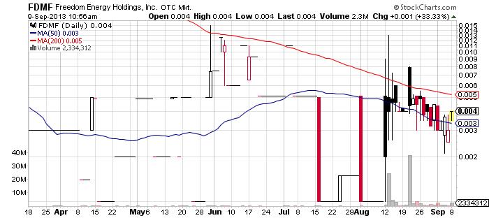 FDMF chart