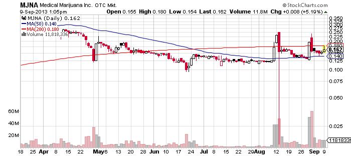 MJNA chart