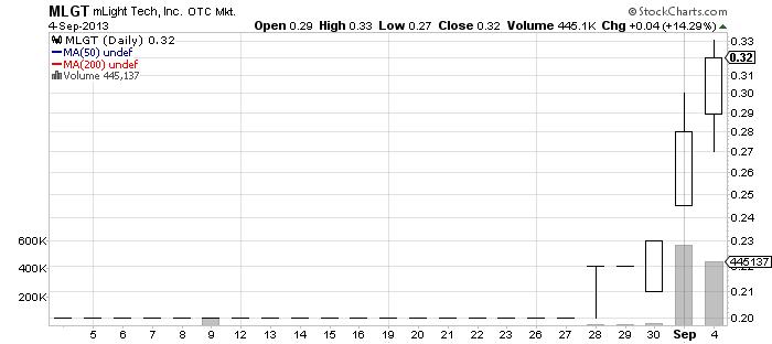 MLGT chart