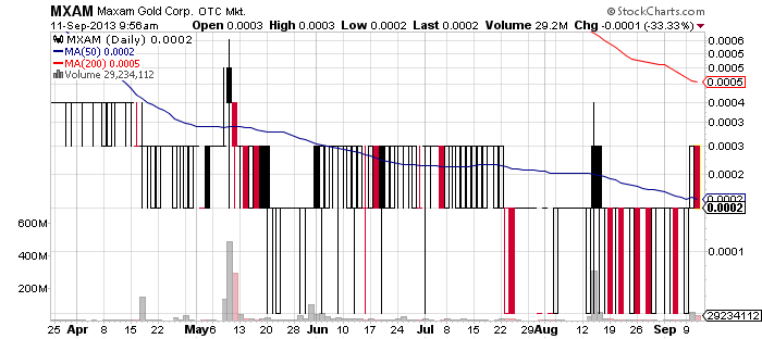 MXAM chart