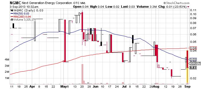 NGMC chart