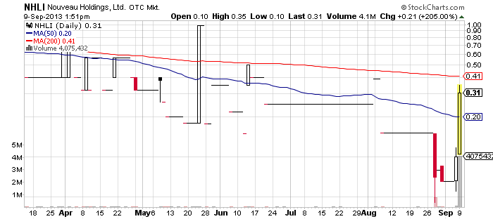 NHLI chart