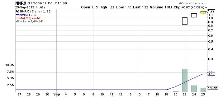 NNRX chart