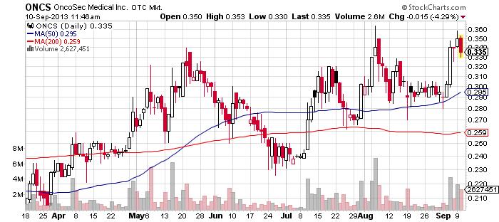 ONCS chart