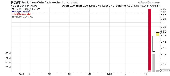 PCWT chart