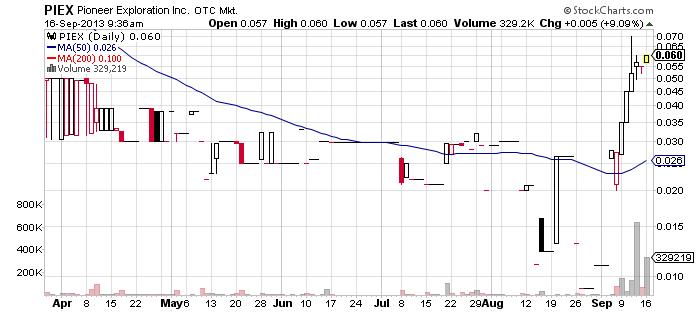 PIEX chart