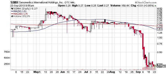 SIMH chart