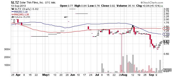SLTZ chart