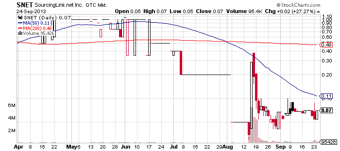 SNET chart