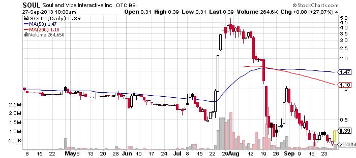 SOUL chart