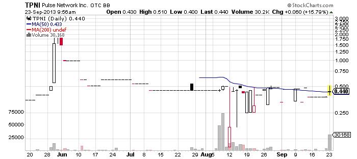 TPNI chart