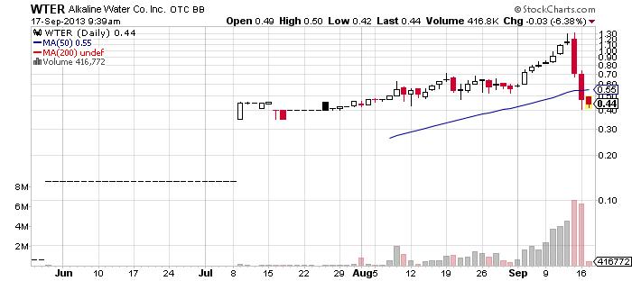 WTER chart