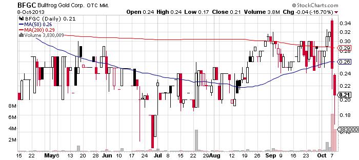 BFGC chart