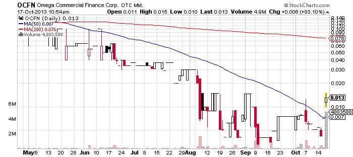 OCFN chart